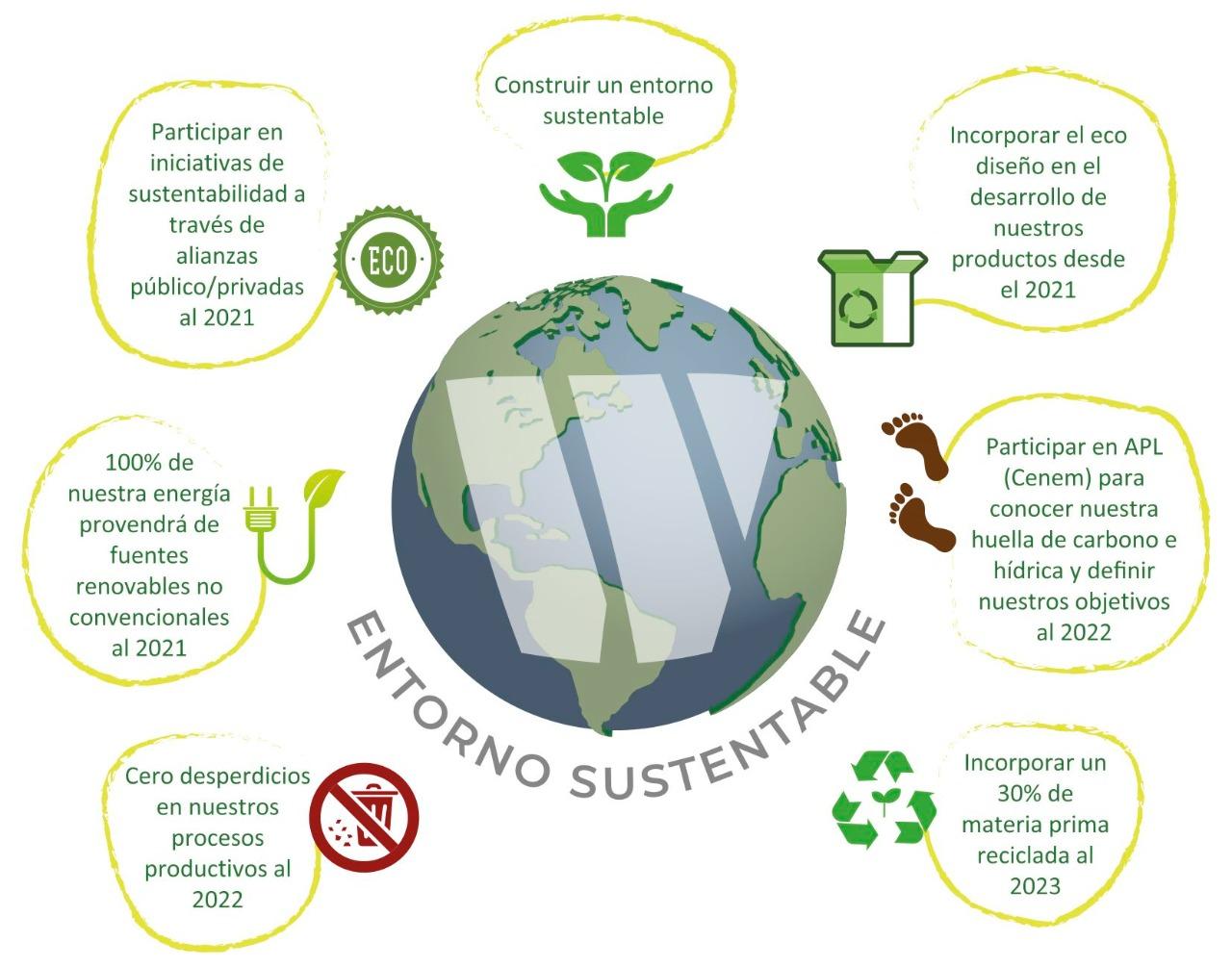 Entorno-Sustentable